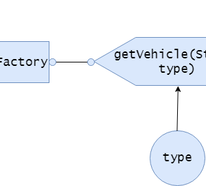 factory method pattern diagram