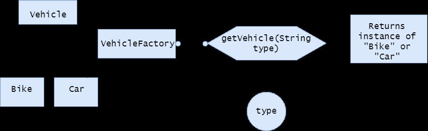 factory method pattern diagram