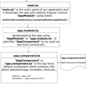 angular application flow and bootstrapping