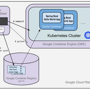 google cloud kubernetes engine