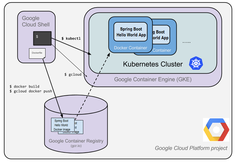 google cloud kubernetes engine