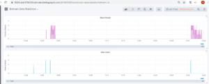 event driven microservices architecture domain statistics