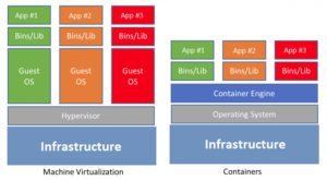 containers vs vms virtualization