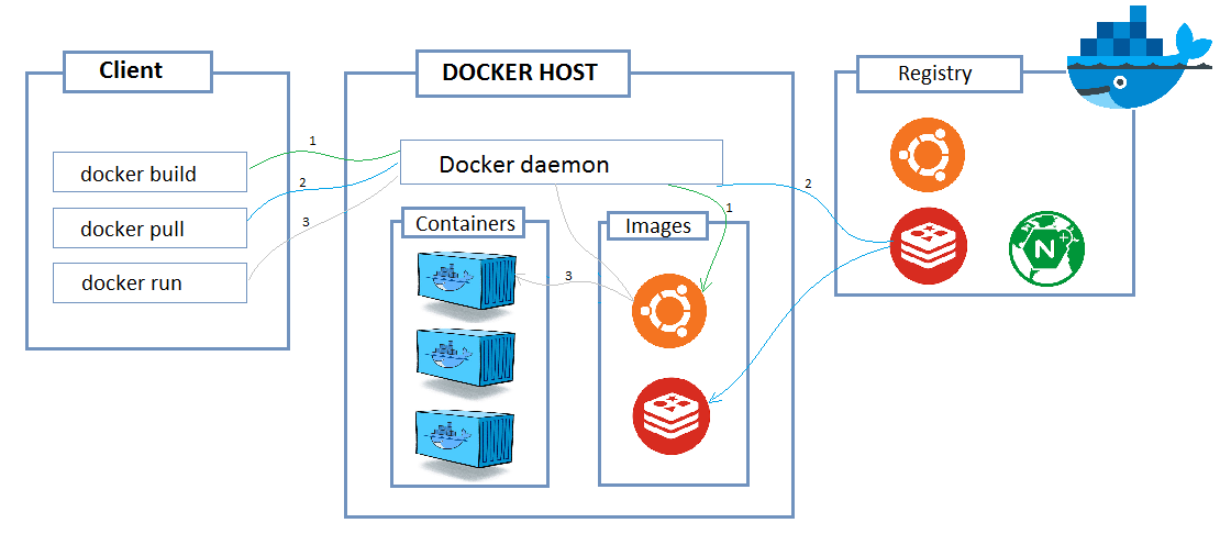 difference between docker container image registry