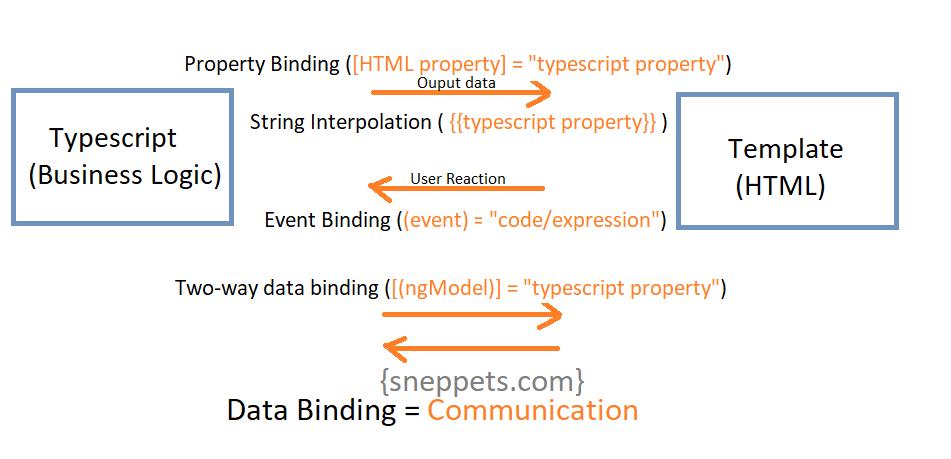 data binding angular 9