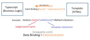 event binding angular 9 example