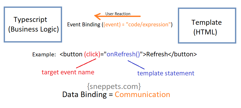 event binding angular 9 example