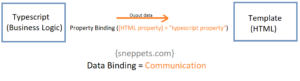 html property binding in angular 9