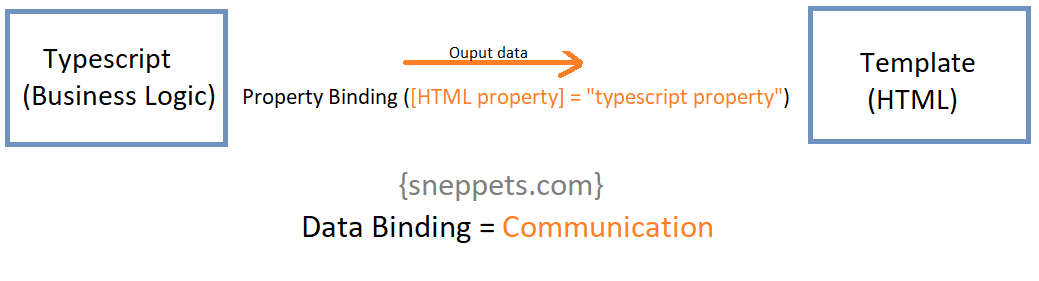 html property binding in angular 9