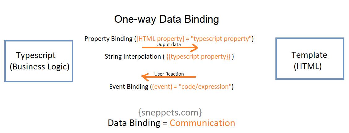 one way data binding angular 9