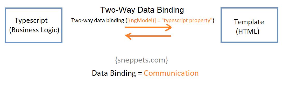 two way data binding angular 9