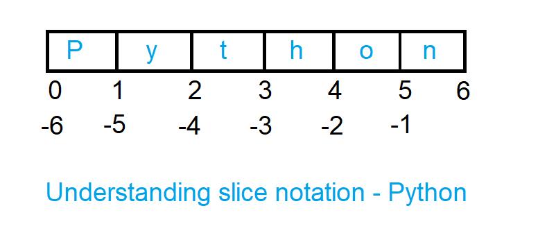 understand slice notation python