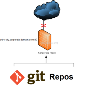 Git not working with a proxy server – gnutls_handshake() failed