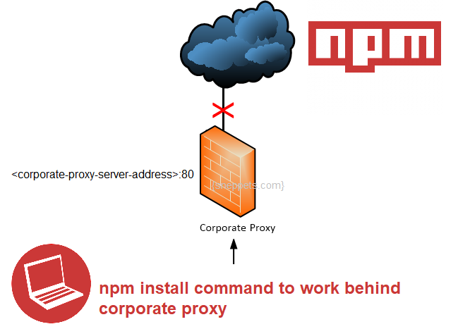 Make npm install command to work behind proxy