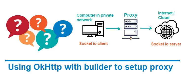 Setup Proxy :OkHttpClient Proxy Settings