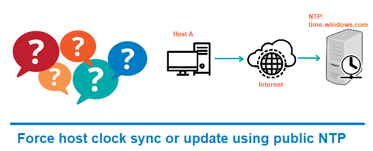 Force host clock sync or update using public NTP
